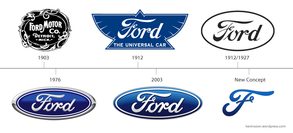 ford motor company history