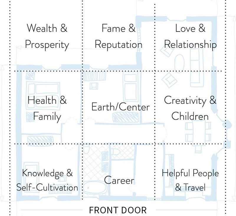 Zásady feng shui pro bydlení