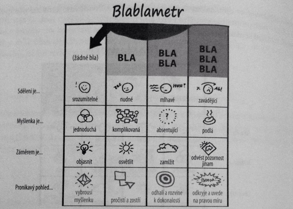 Blablametr